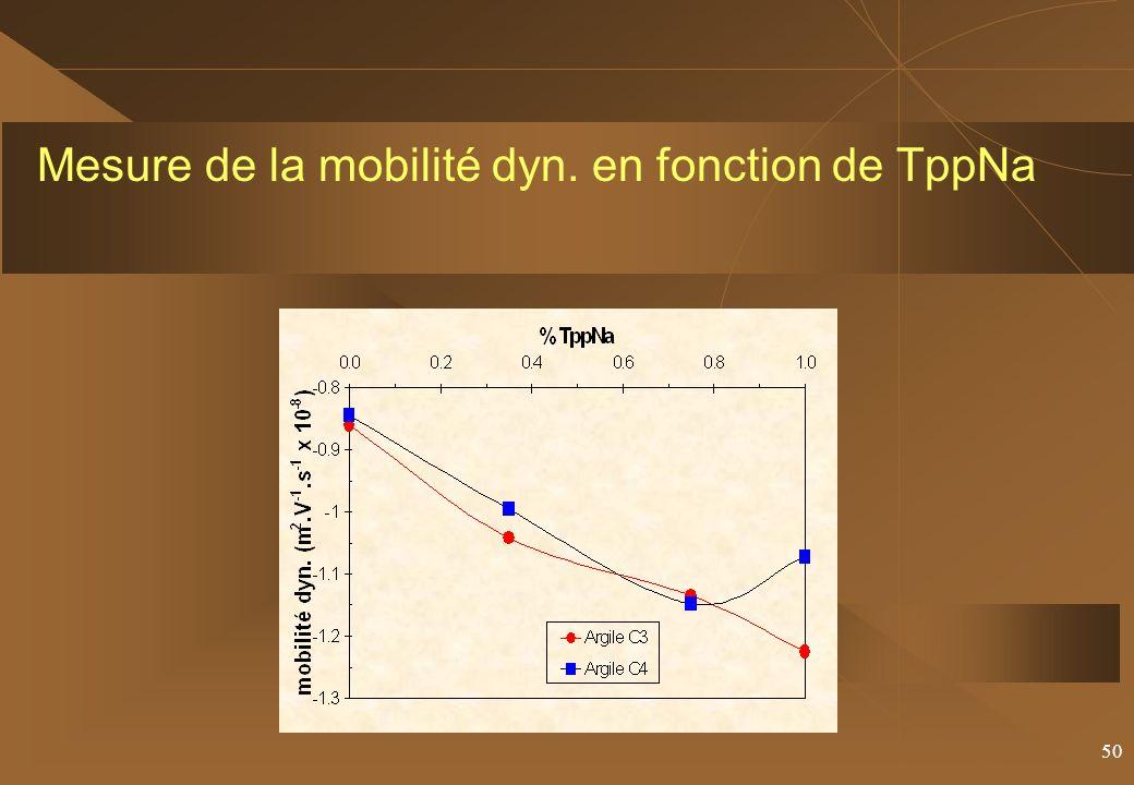Mesure de la mobilité dyn. en fonction de TppNa