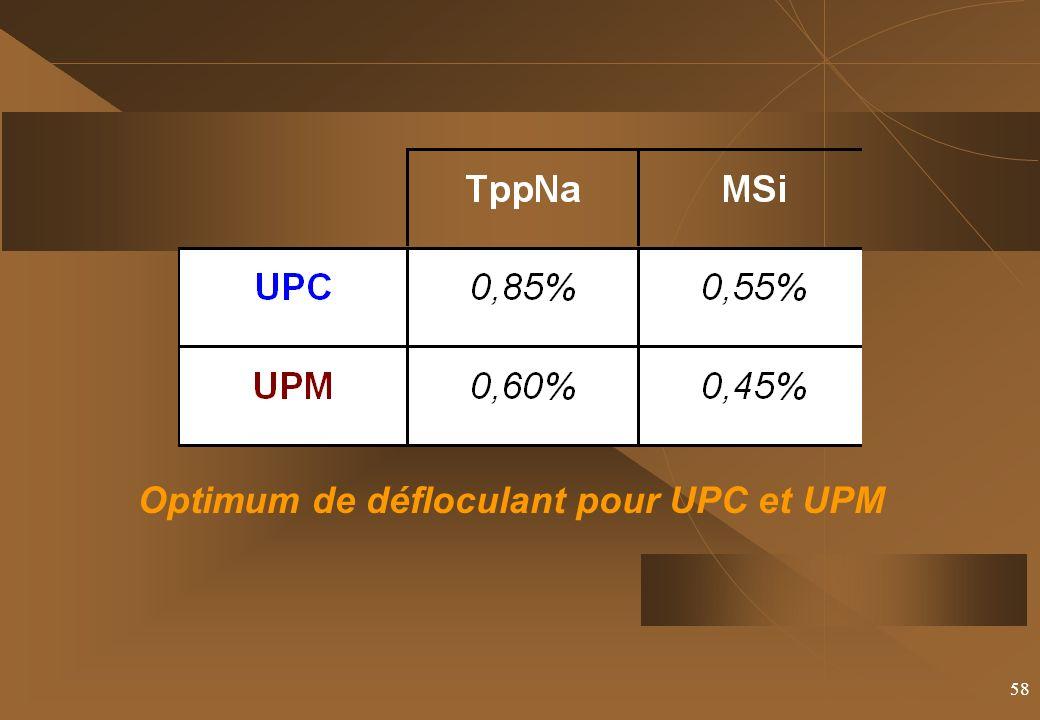 Optimum de défloculant pour UPC et UPM
