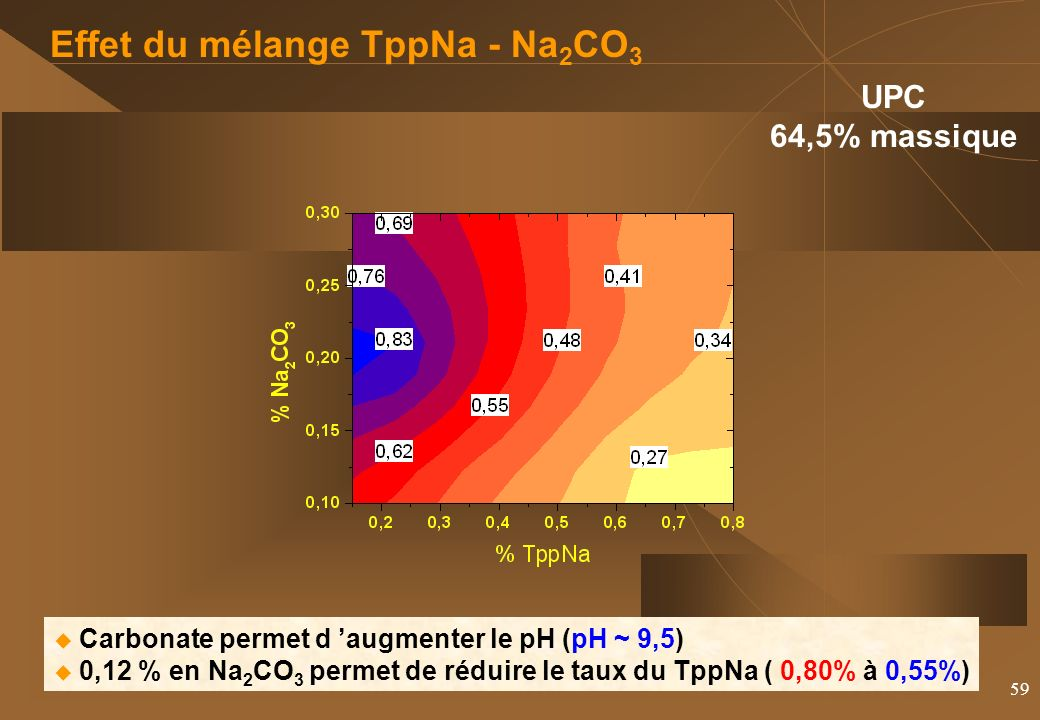 Effet du mélange TppNa - Na2CO3