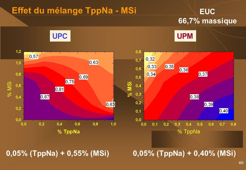 Effet du mélange TppNa - MSi