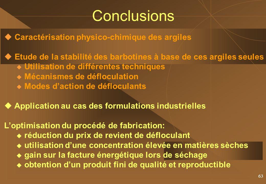 Conclusions Caractérisation physico-chimique des argiles