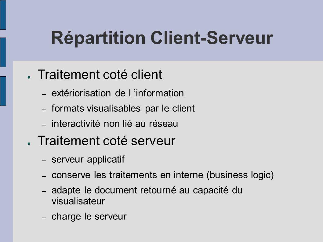 Répartition Client-Serveur