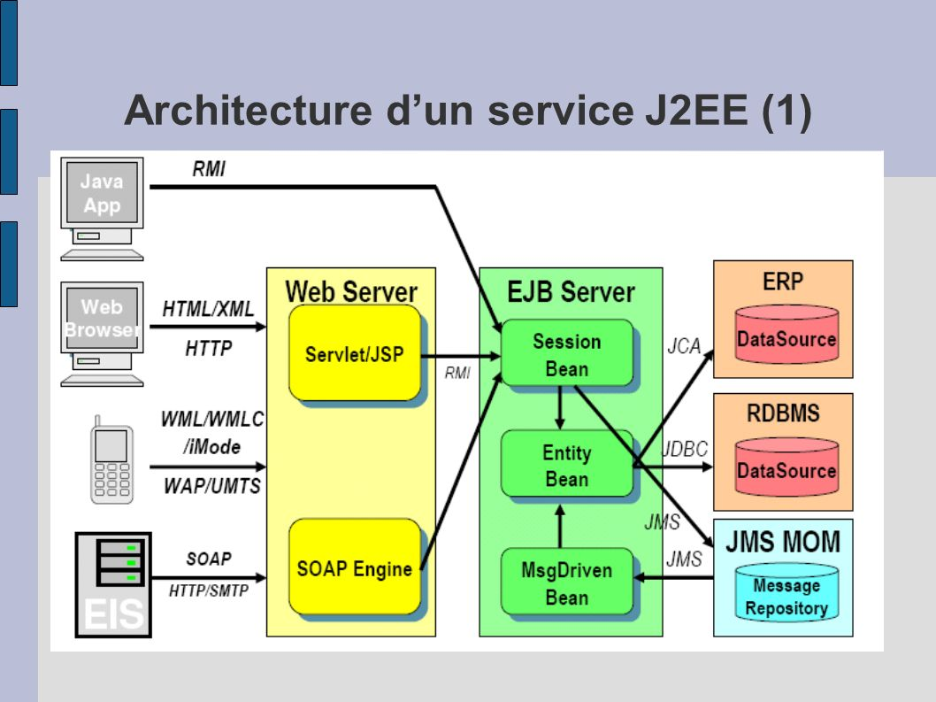 D veloppement web en j2ee servlet jsp ppt t l charger for Architecture j2ee