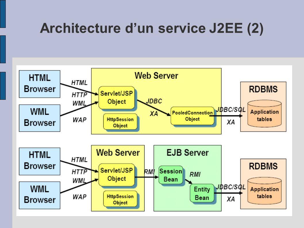 Architecture d'un service J2EE (2)