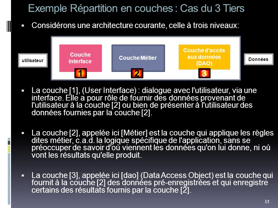 Exemple Répartition en couches : Cas du 3 Tiers