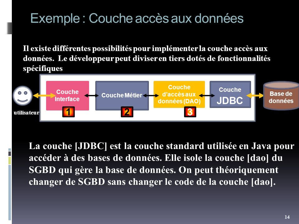 Exemple : Couche accès aux données