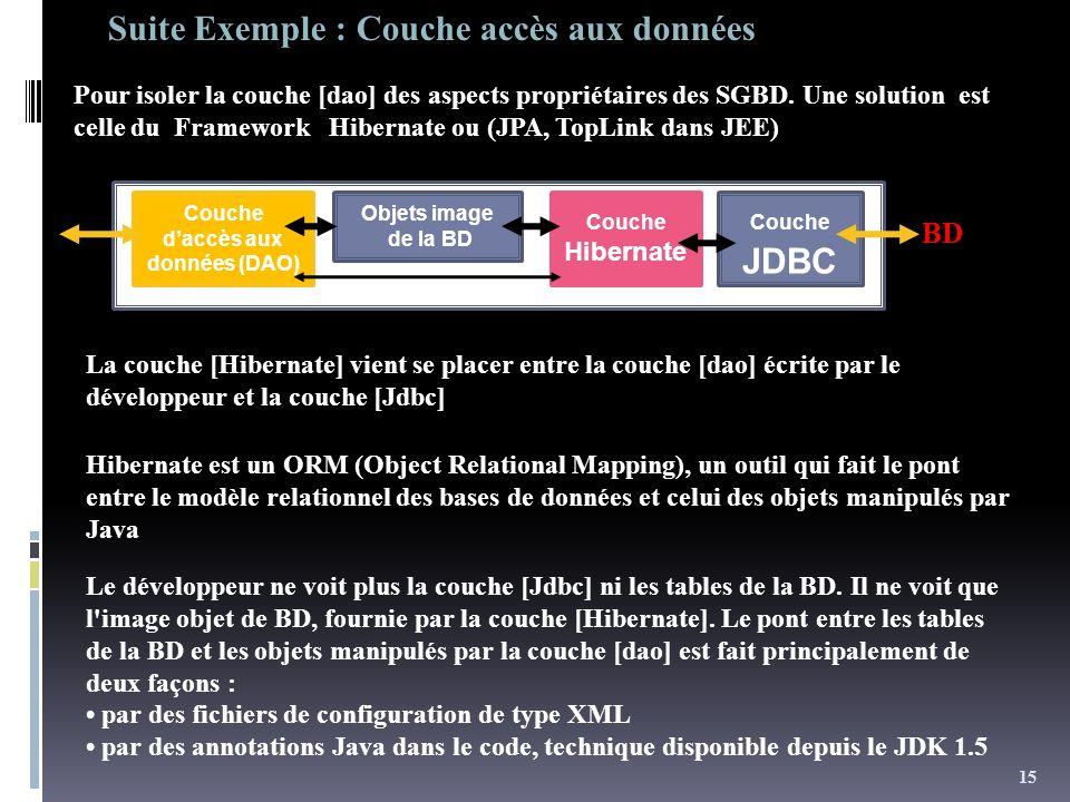 Couche d'accès aux données (DAO)