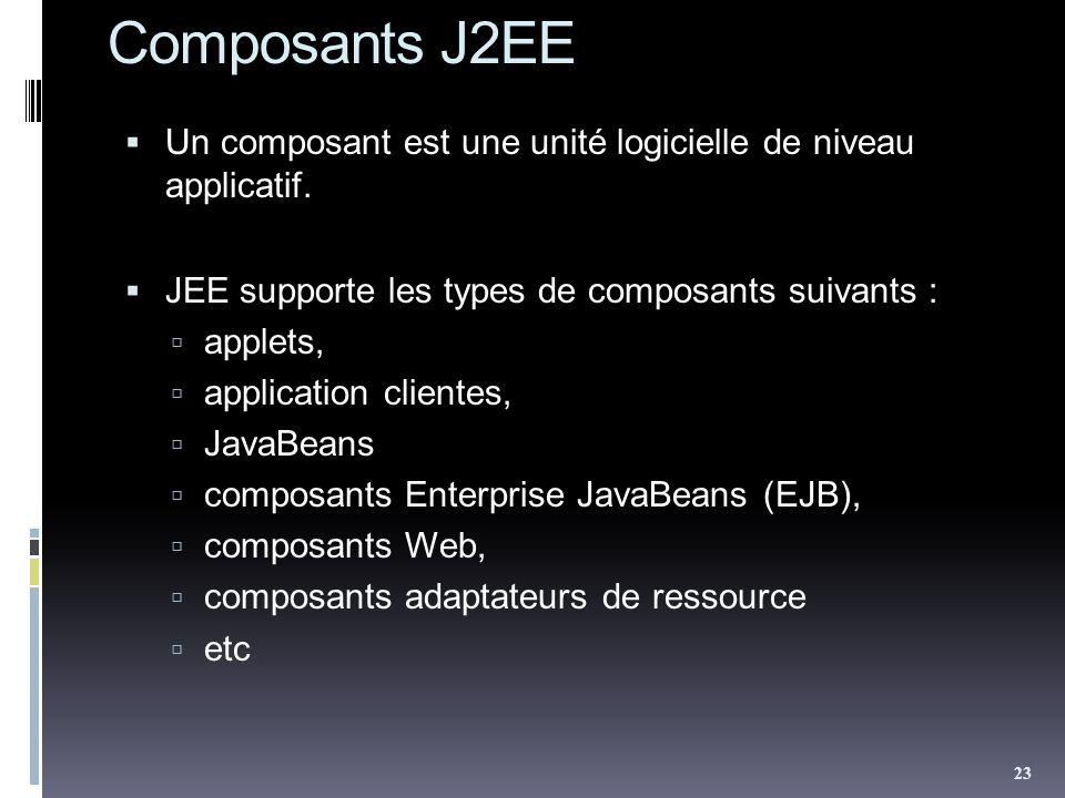 Composants J2EE Un composant est une unité logicielle de niveau applicatif. JEE supporte les types de composants suivants :