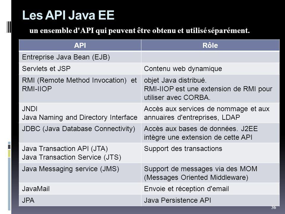 Les API Java EE un ensemble d API qui peuvent être obtenu et utilisé séparément. API. Rôle. Entreprise Java Bean (EJB)