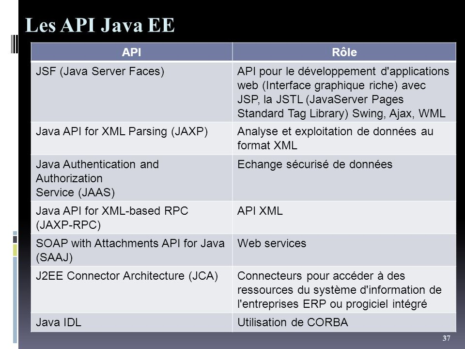 Les API Java EE API Rôle JSF (Java Server Faces)
