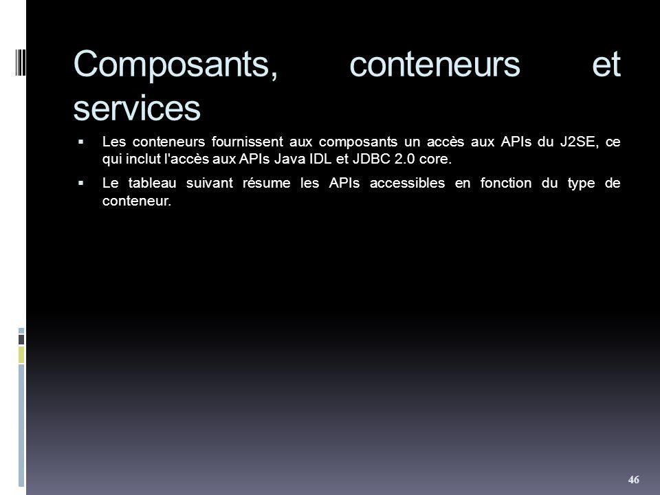 Composants, conteneurs et services