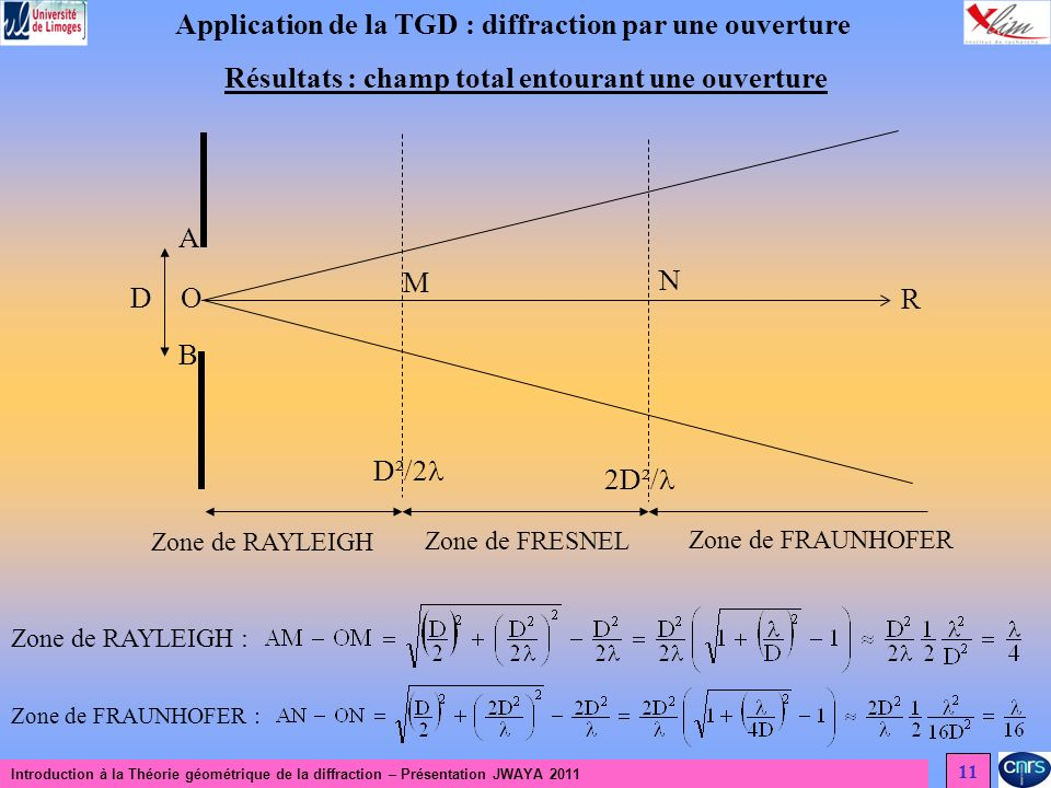 Application de la TGD : diffraction par une ouverture