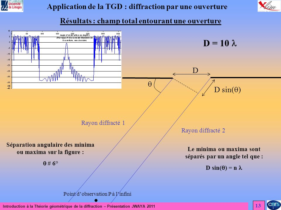 D = 10  Application de la TGD : diffraction par une ouverture