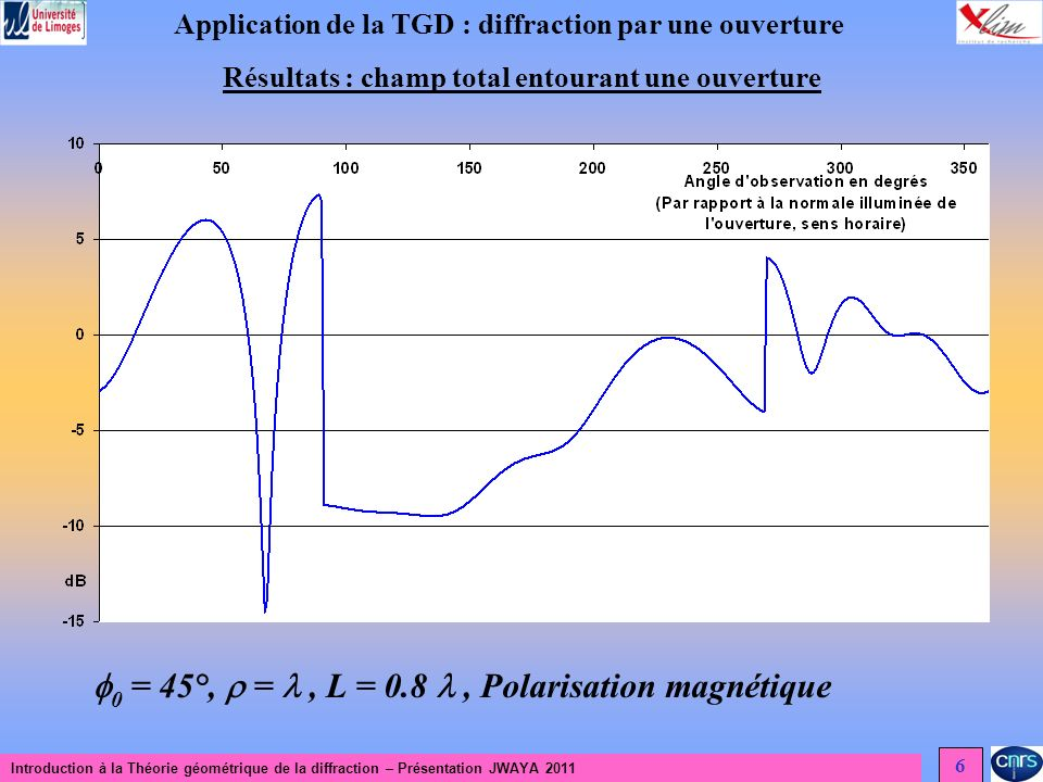 0 = 45°,  =  , L = 0.8  , Polarisation magnétique