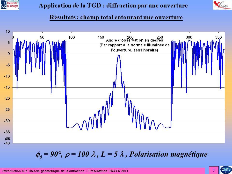 0 = 90°,  = 100  , L = 5  , Polarisation magnétique