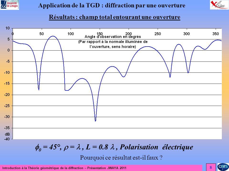 0 = 45°,  =  , L = 0.8  , Polarisation électrique