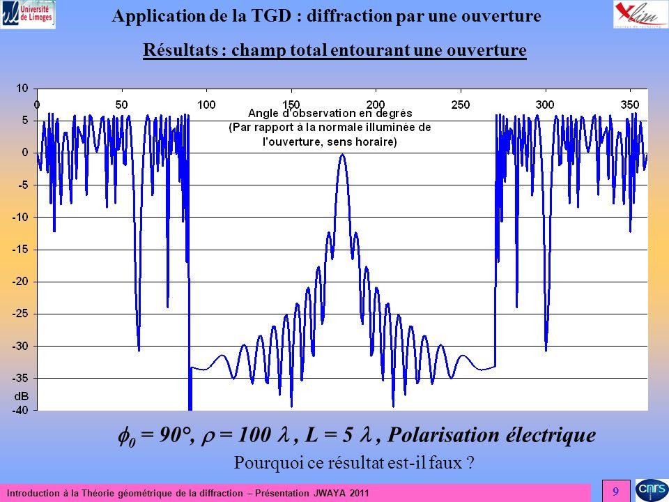 0 = 90°,  = 100  , L = 5  , Polarisation électrique