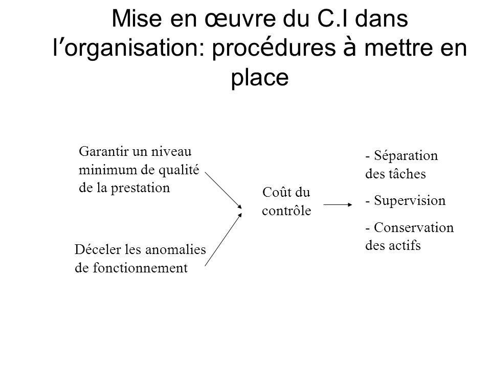 Mise en œuvre du C.I dans l'organisation: procédures à mettre en place