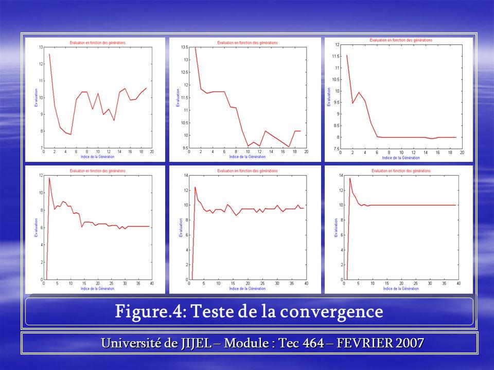 Figure.4: Teste de la convergence