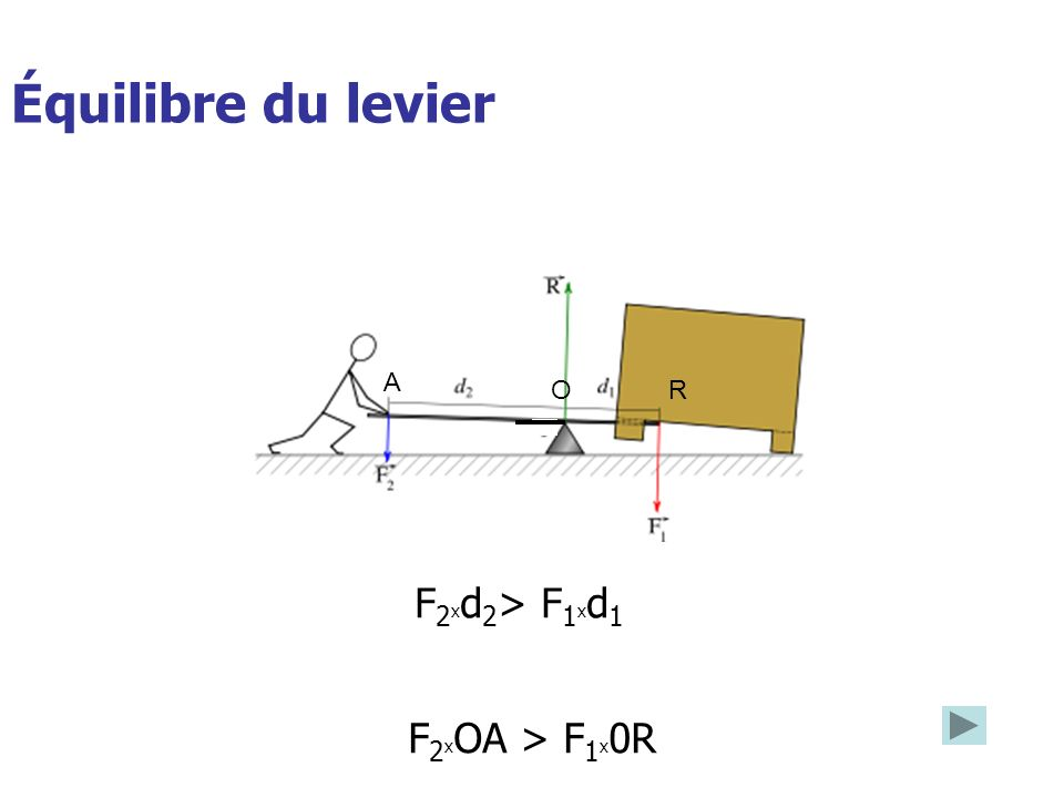 A O R Équilibre du levier F2xd2> F1xd1 F2xOA > F1x0R
