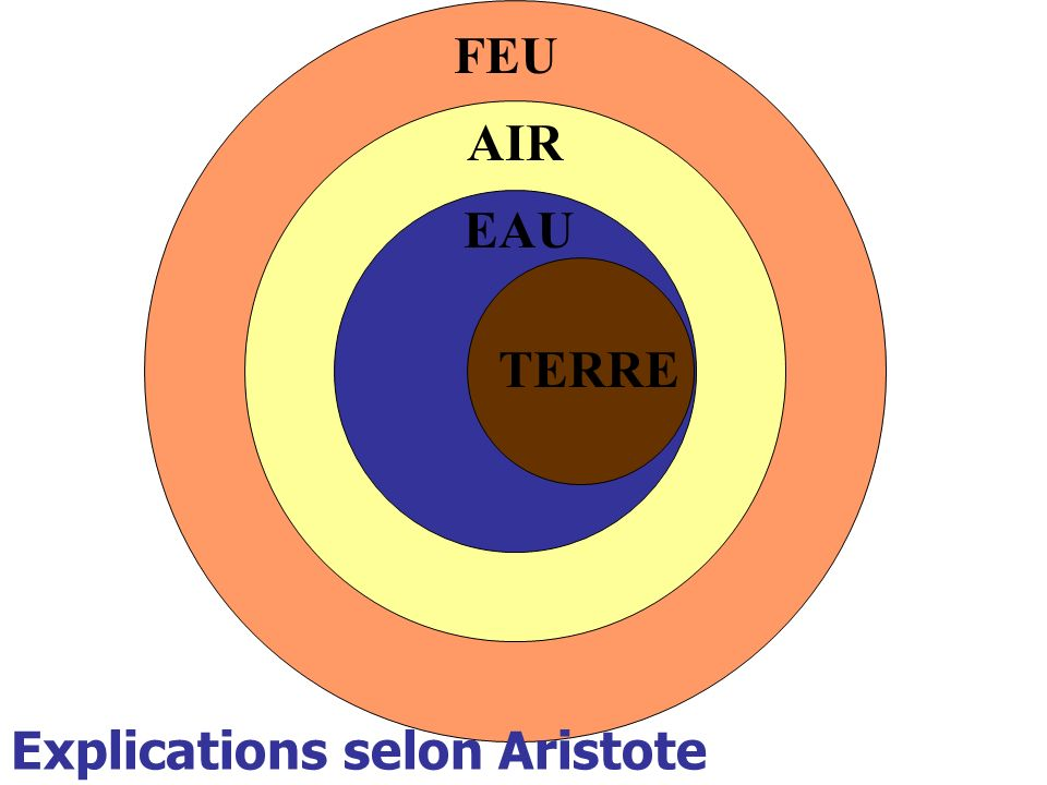 FEU AIR EAU TERRE Explications selon Aristote