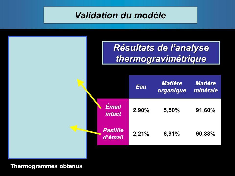 Résultats de l'analyse thermogravimétrique Thermogrammes obtenus