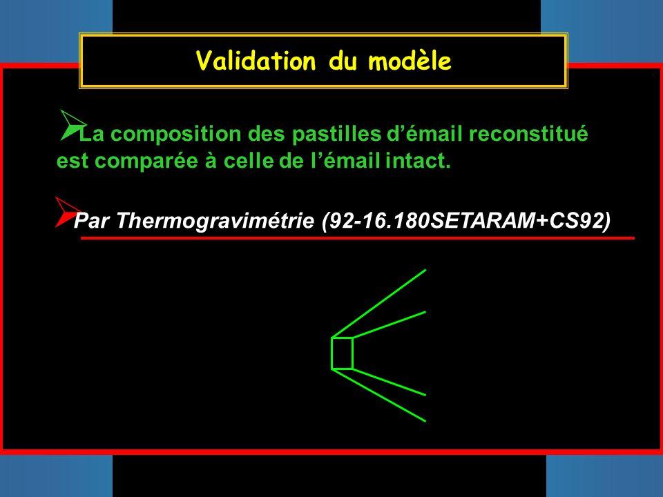 Validation du modèle La composition des pastilles d'émail reconstitué est comparée à celle de l'émail intact.
