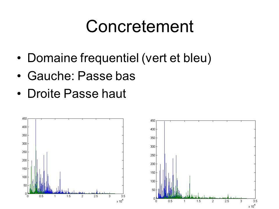 Concretement Domaine frequentiel (vert et bleu) Gauche: Passe bas