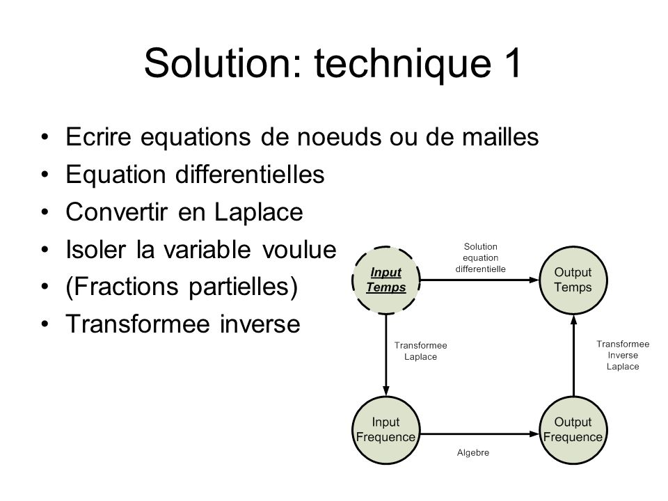 Solution: technique 1 Ecrire equations de noeuds ou de mailles