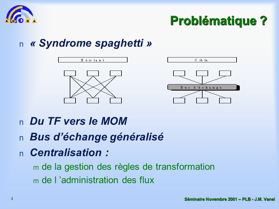 Problématique « Syndrome spaghetti » Du TF vers le MOM