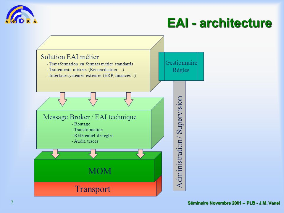 EAI - architecture MOM Transport Administration / Supervision