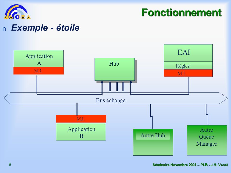 Fonctionnement Exemple - étoile EAI Application A Hub Bus échange