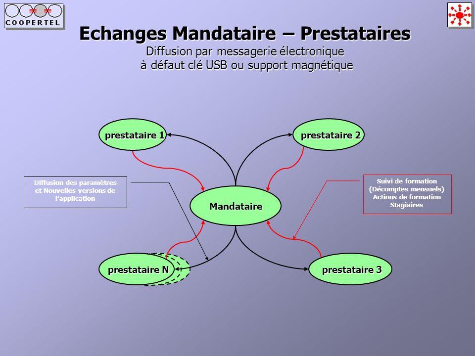 Echanges Mandataire – Prestataires Diffusion par messagerie électronique à défaut clé USB ou support magnétique