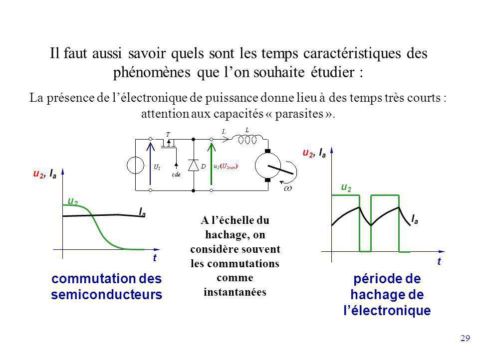 période de hachage de l'électronique commutation des semiconducteurs