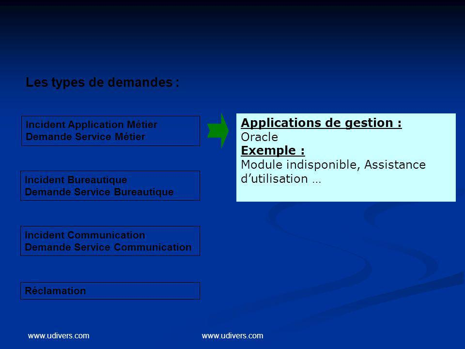 Les types de demandes : Applications de gestion : Oracle Exemple :