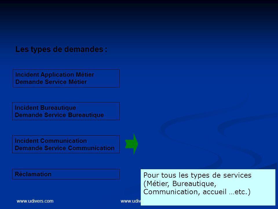 Les types de demandes : Incident Application Métier. Demande Service Métier. Incident Bureautique.