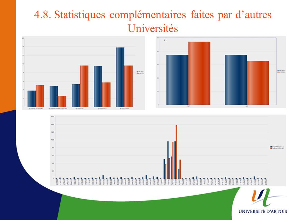 4.8. Statistiques complémentaires faites par d'autres Universités