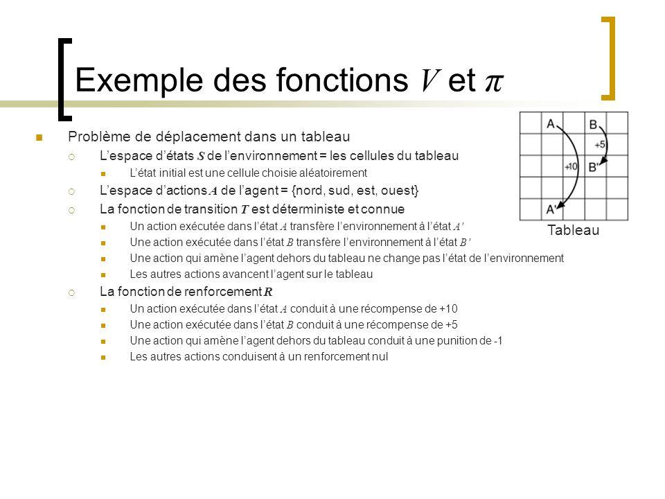 Exemple des fonctions V et π