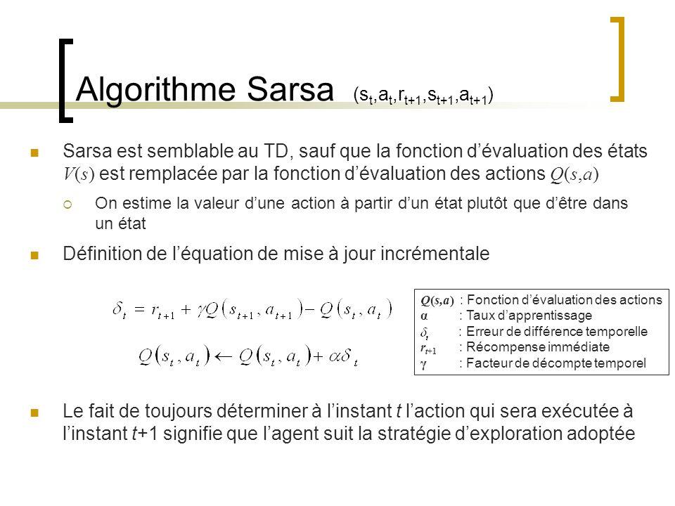 Algorithme Sarsa (st,at,rt+1,st+1,at+1)