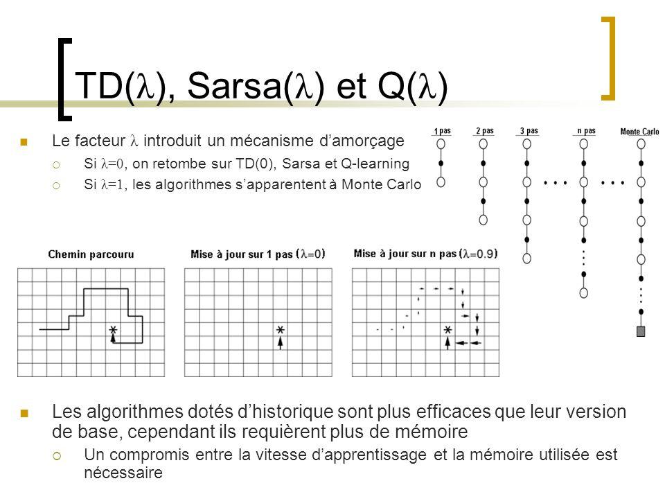 TD(λ), Sarsa(λ) et Q(λ) Le facteur λ introduit un mécanisme d'amorçage. Si λ=0, on retombe sur TD(0), Sarsa et Q-learning.