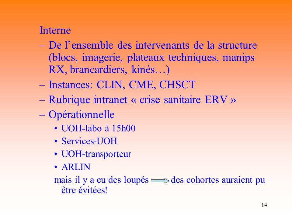 Instances: CLIN, CME, CHSCT Rubrique intranet « crise sanitaire ERV »