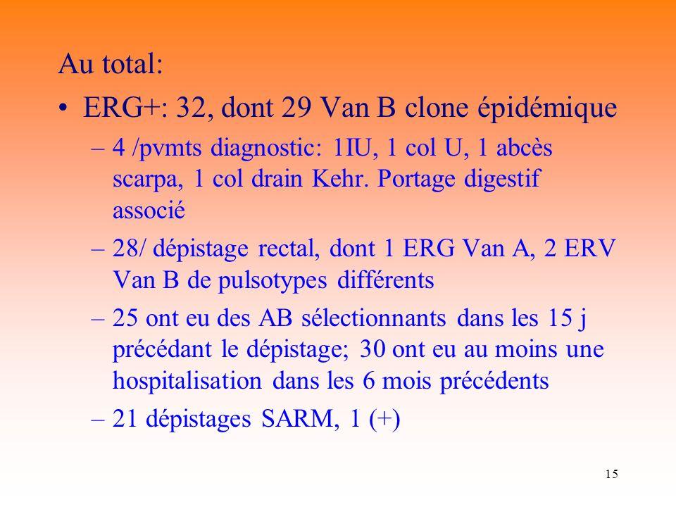 ERG+: 32, dont 29 Van B clone épidémique