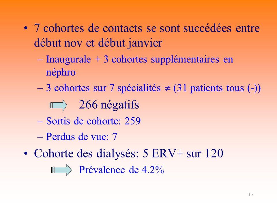 Cohorte des dialysés: 5 ERV+ sur 120