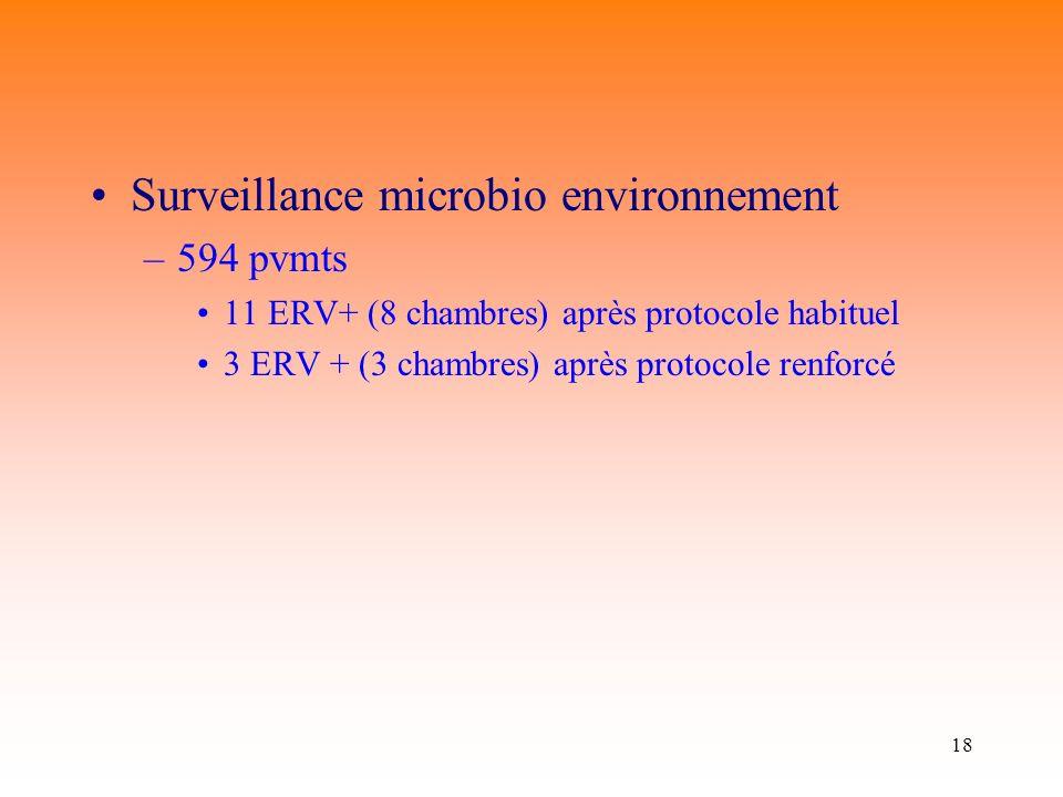 Surveillance microbio environnement