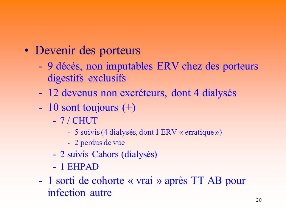 Devenir des porteurs 9 décès, non imputables ERV chez des porteurs digestifs exclusifs. 12 devenus non excréteurs, dont 4 dialysés.