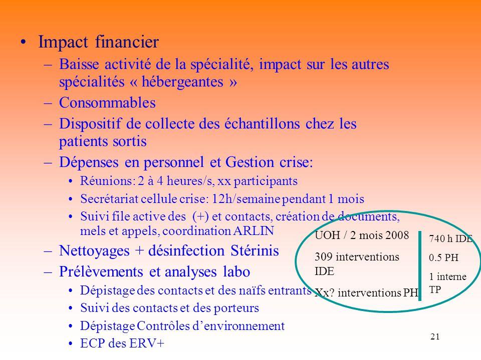 Impact financier Baisse activité de la spécialité, impact sur les autres spécialités « hébergeantes »