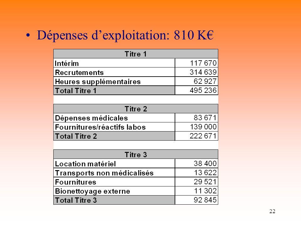 Dépenses d'exploitation: 810 K€