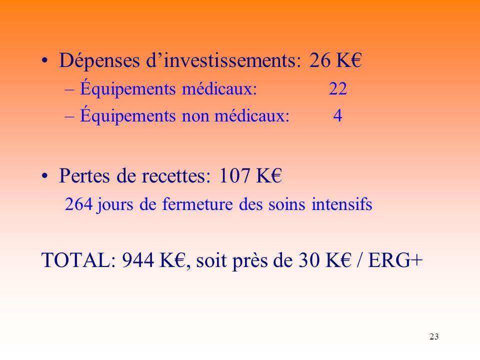Dépenses d'investissements: 26 K€