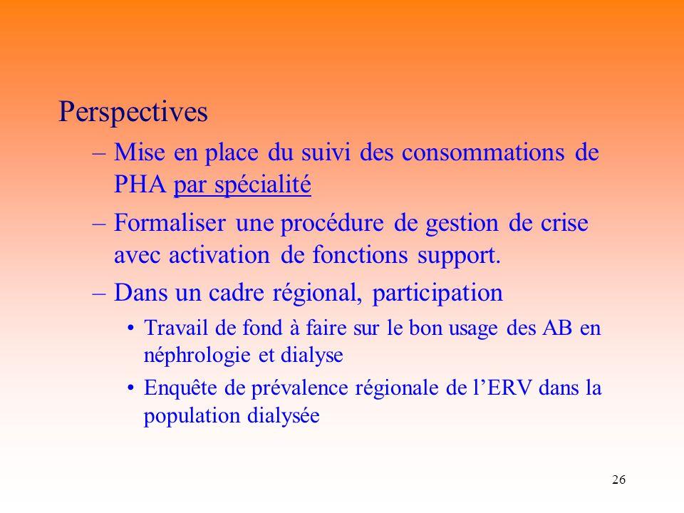 Perspectives Mise en place du suivi des consommations de PHA par spécialité.