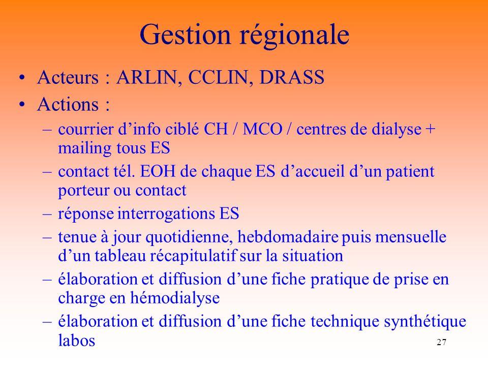 Gestion régionale Acteurs : ARLIN, CCLIN, DRASS Actions :